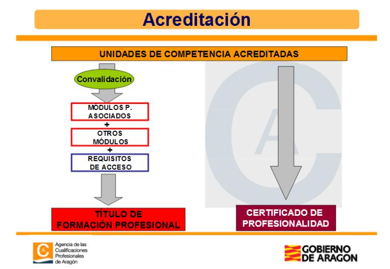 acreditacion