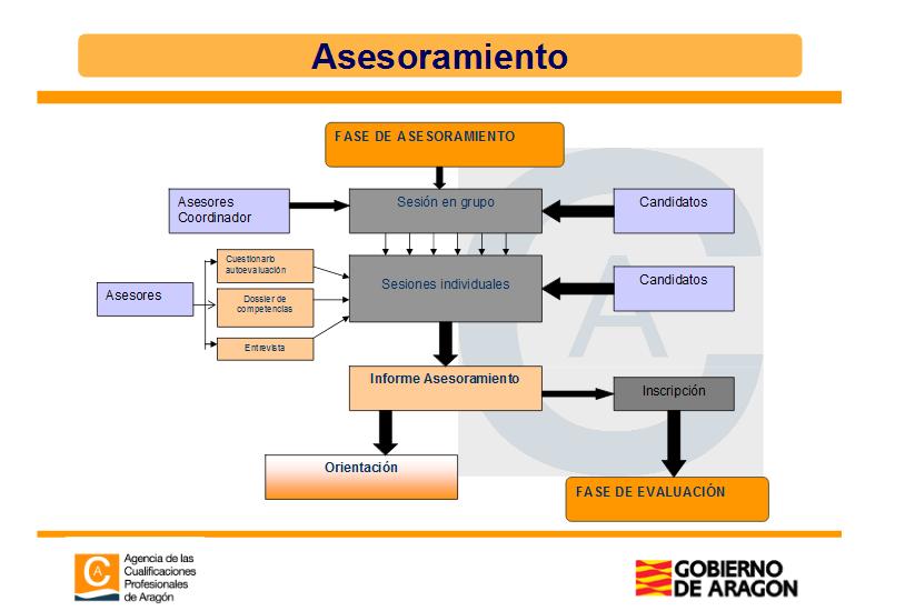 Presentación PEAC   Agencia Cualificaciones de Aragón