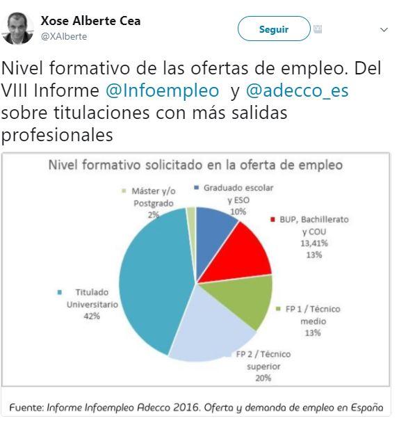 Tweet @xalberte